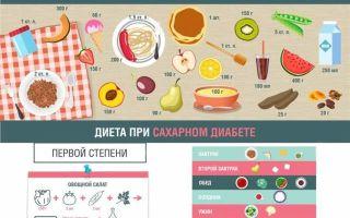 Питание при сахарном диабете 2 и 1 типа: диета, меню, стол 9, что можно и нельзя