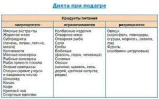 Диета при подагре и сахарном  диабете 2 типа одновременно: стол №6