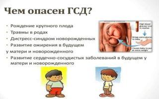 Гестационный диабет при беременности: основные причины, симптоматика, МКБ-10, норма и превышение сахара в крови