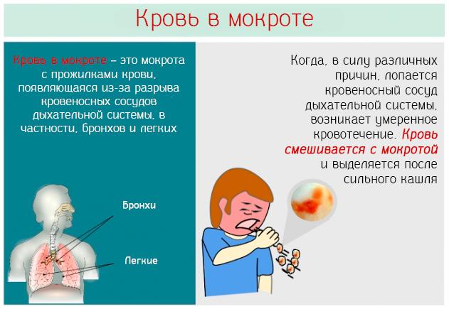 Слизь с кровью при кашле или насморке – причины