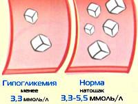 Гипогликемия: симптомы, лечение, МКБ-10, что это такое, первая помощь, развитие, причины, последствия