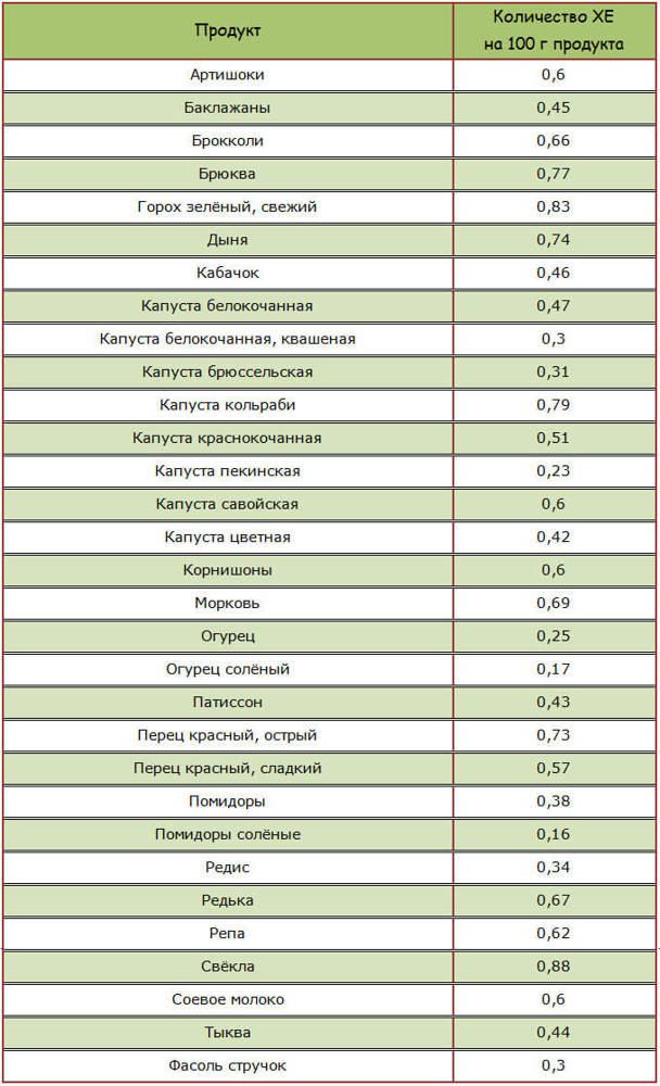 Продукты понижающие сахар в крови: какие, список, таблица