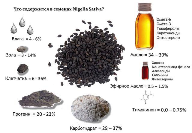 Черный тмин при диабете сахарном 2 и 1 типа: масло, семена, как принимать, лечение