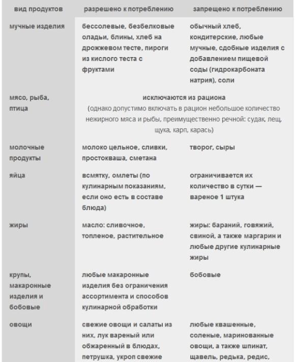 Диабетическая нефропатия: МКБ-10, стадии, лечение, клинические рекомендации, симптомы, диета, препараты, степени, что это такое